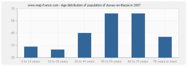 Age distribution of population of Aunay-en-Bazois in 2007