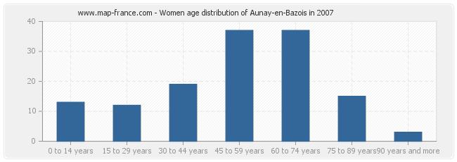 Women age distribution of Aunay-en-Bazois in 2007