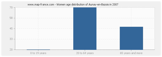 Women age distribution of Aunay-en-Bazois in 2007