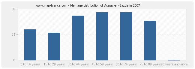Men age distribution of Aunay-en-Bazois in 2007