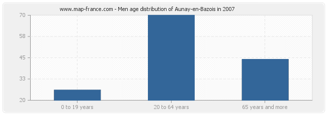 Men age distribution of Aunay-en-Bazois in 2007