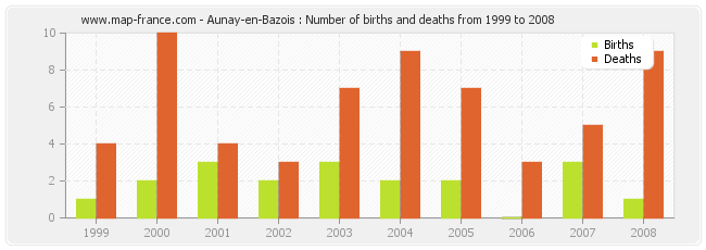 Aunay-en-Bazois : Number of births and deaths from 1999 to 2008