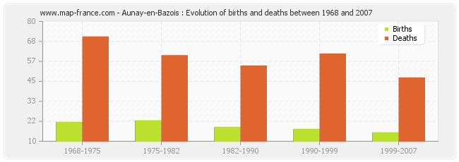 Aunay-en-Bazois : Evolution of births and deaths between 1968 and 2007