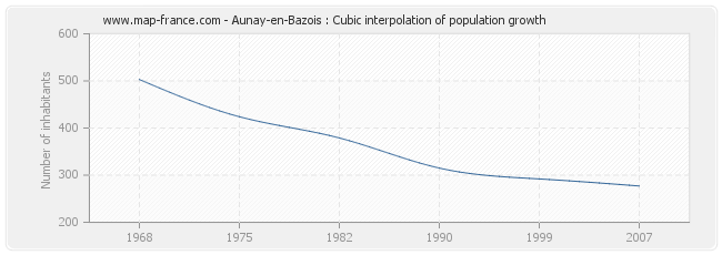Aunay-en-Bazois : Cubic interpolation of population growth