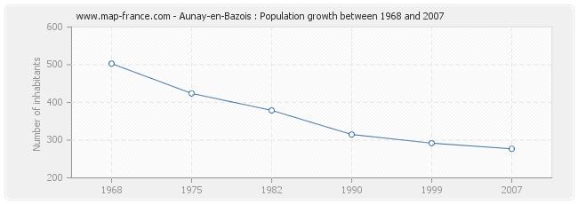Population Aunay-en-Bazois