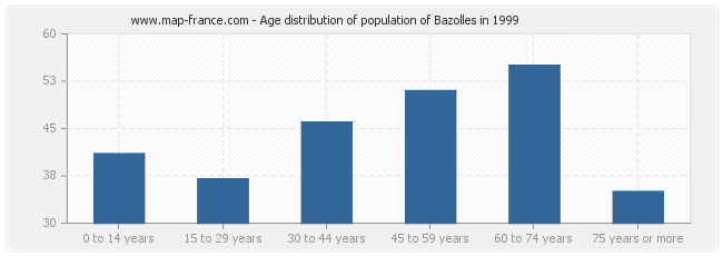 Age distribution of population of Bazolles in 1999
