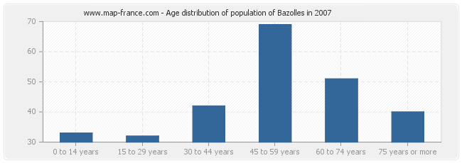 Age distribution of population of Bazolles in 2007