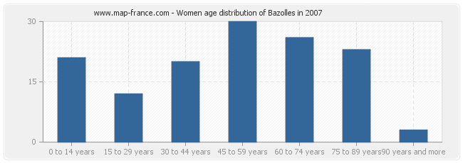 Women age distribution of Bazolles in 2007