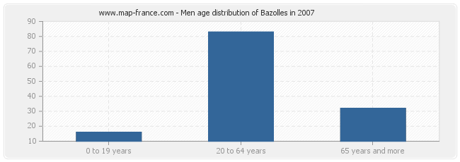 Men age distribution of Bazolles in 2007