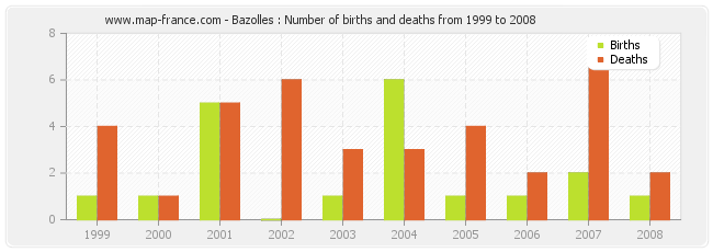 Bazolles : Number of births and deaths from 1999 to 2008