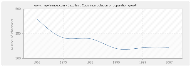 Bazolles : Cubic interpolation of population growth
