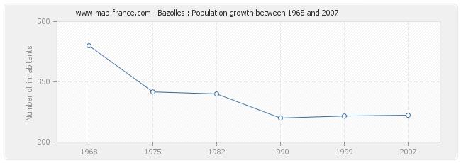 Population Bazolles