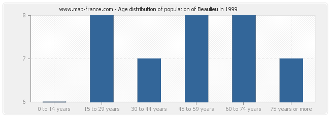 Age distribution of population of Beaulieu in 1999