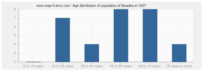 Age distribution of population of Beaulieu in 2007