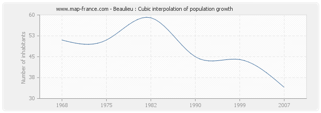 Beaulieu : Cubic interpolation of population growth