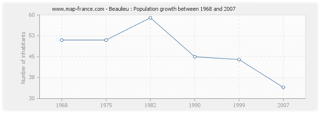 Population Beaulieu