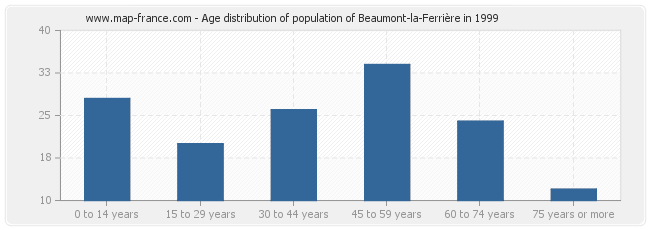 Age distribution of population of Beaumont-la-Ferrière in 1999