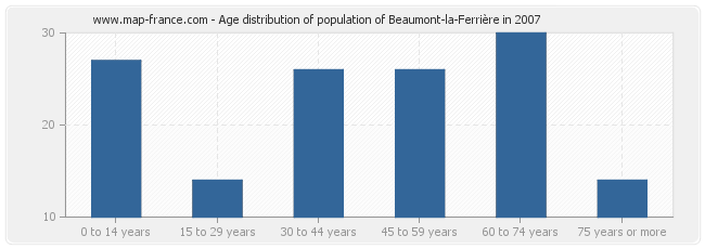 Age distribution of population of Beaumont-la-Ferrière in 2007