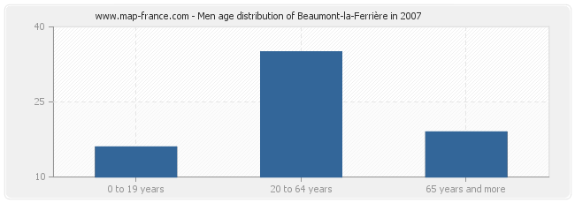 Men age distribution of Beaumont-la-Ferrière in 2007
