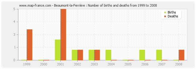 Beaumont-la-Ferrière : Number of births and deaths from 1999 to 2008