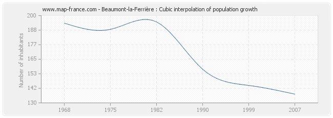 Beaumont-la-Ferrière : Cubic interpolation of population growth