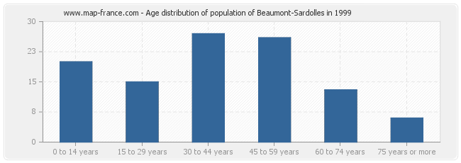 Age distribution of population of Beaumont-Sardolles in 1999