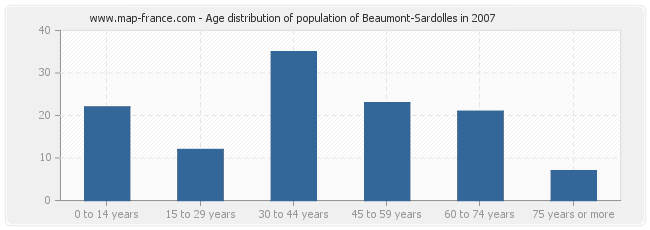 Age distribution of population of Beaumont-Sardolles in 2007