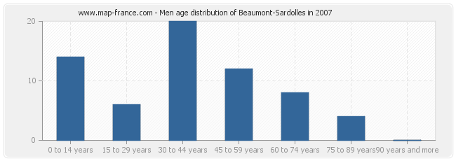 Men age distribution of Beaumont-Sardolles in 2007