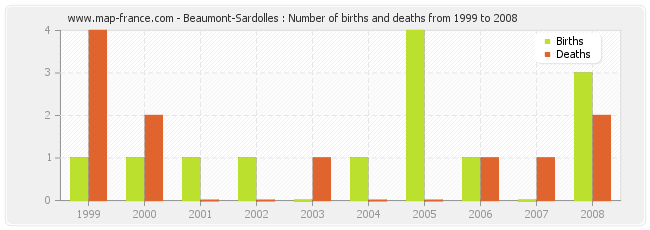 Beaumont-Sardolles : Number of births and deaths from 1999 to 2008