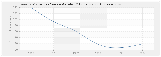 Beaumont-Sardolles : Cubic interpolation of population growth