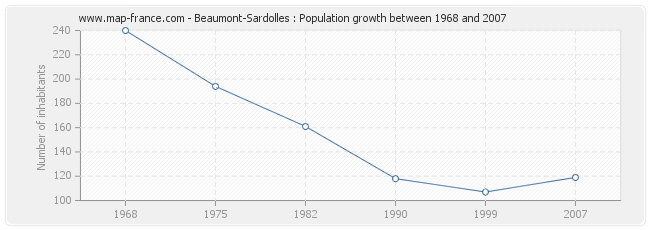 Population Beaumont-Sardolles