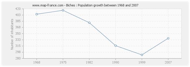 Population Biches