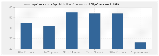 Age distribution of population of Billy-Chevannes in 1999