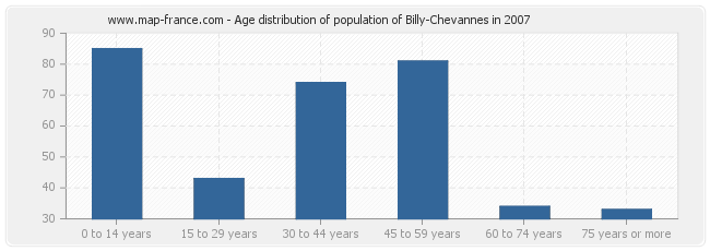 Age distribution of population of Billy-Chevannes in 2007