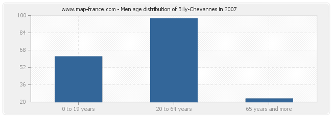 Men age distribution of Billy-Chevannes in 2007