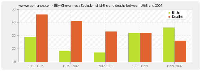 Billy-Chevannes : Evolution of births and deaths between 1968 and 2007