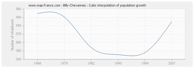 Billy-Chevannes : Cubic interpolation of population growth