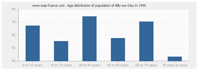 Age distribution of population of Billy-sur-Oisy in 1999