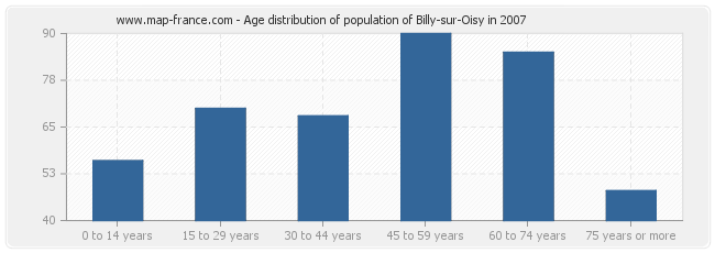 Age distribution of population of Billy-sur-Oisy in 2007