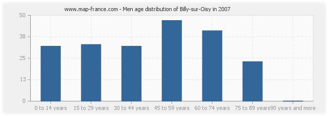Men age distribution of Billy-sur-Oisy in 2007