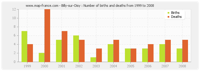 Billy-sur-Oisy : Number of births and deaths from 1999 to 2008