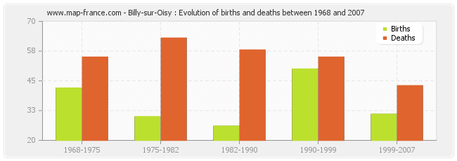 Billy-sur-Oisy : Evolution of births and deaths between 1968 and 2007