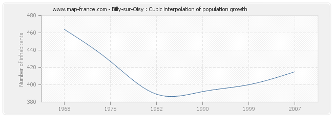Billy-sur-Oisy : Cubic interpolation of population growth