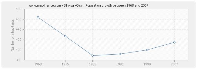 Population Billy-sur-Oisy