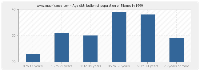 Age distribution of population of Blismes in 1999