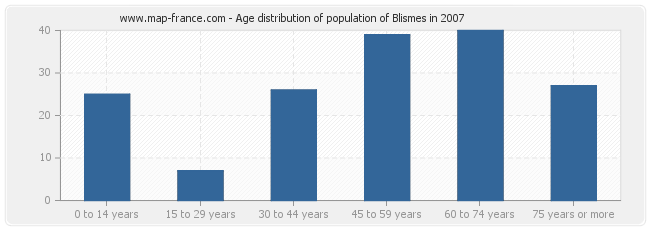 Age distribution of population of Blismes in 2007