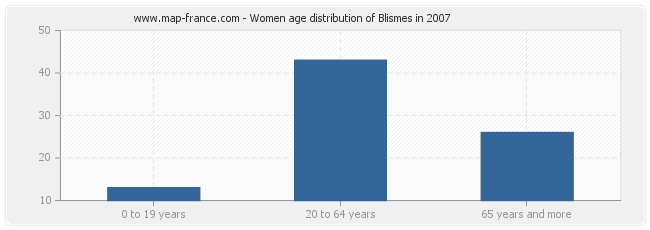 Women age distribution of Blismes in 2007