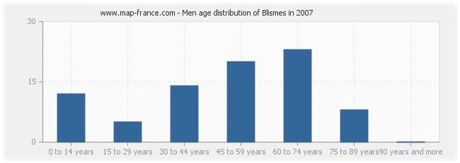 Men age distribution of Blismes in 2007