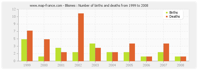Blismes : Number of births and deaths from 1999 to 2008