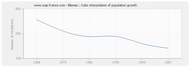 Blismes : Cubic interpolation of population growth